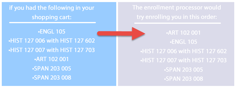 how enrollment processor works