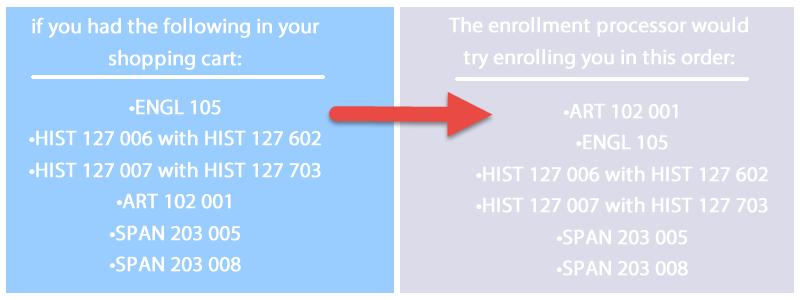 how enrollment processor works